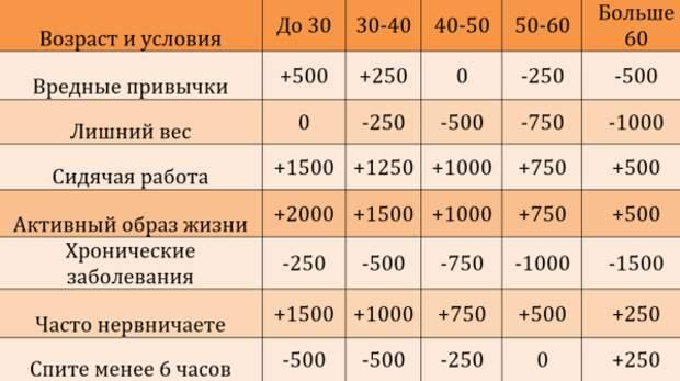 Сколько шагов проходить в день   pohudets.ru