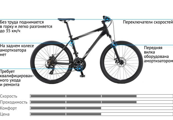 Горные велосипеды – как сделать правильный выбор