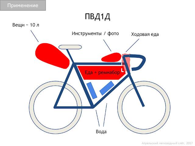 What is bikepacking? - bikepacking.com