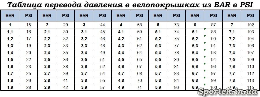 Давление в шинах автомобиля зимой и летом: таблица по марке и размеру шин