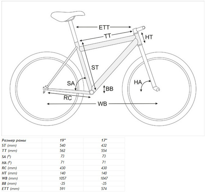 Как правильно выбрать размер рамы велосипеда?