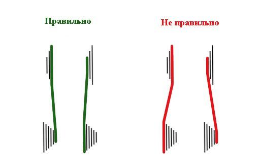 Велограмота: как переключать скорости на велосипеде стелс с 21 передачей