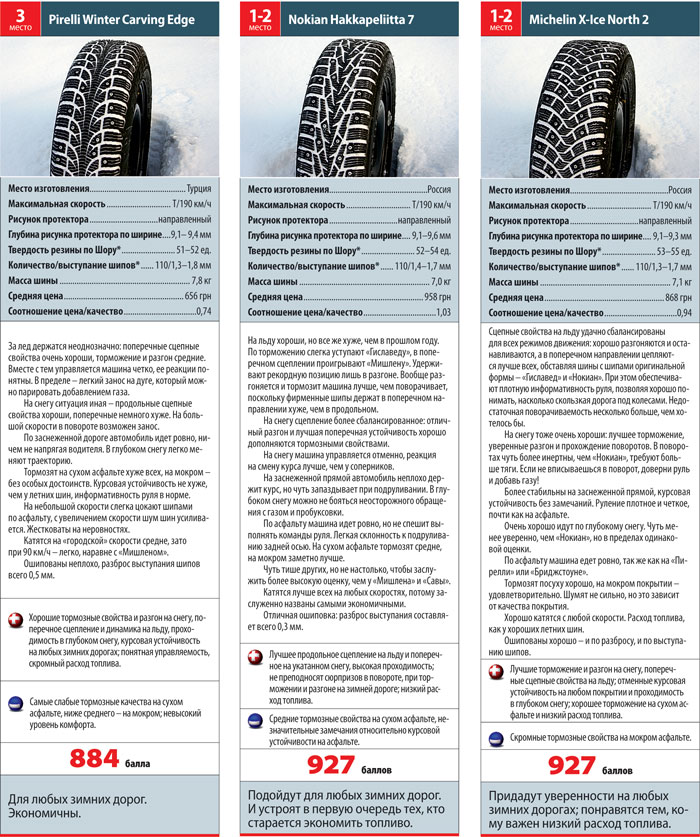 Ремонтная ошиповка: что измерять – протектор или отверстие