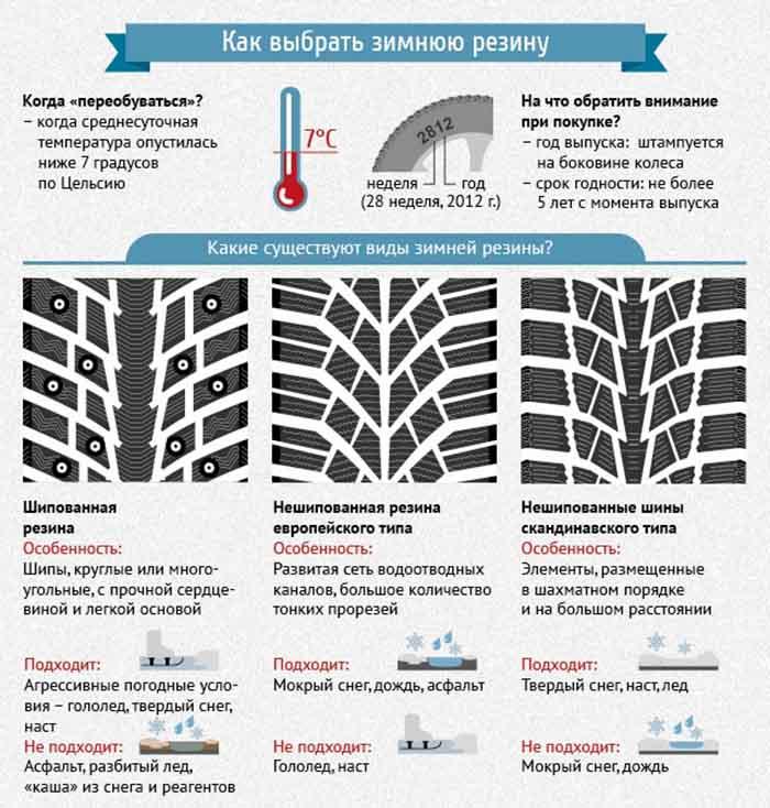 Ремонтная ошиповка зимних шин: правила измерения протектора и отверстий под шипы, опасности | автошиповка