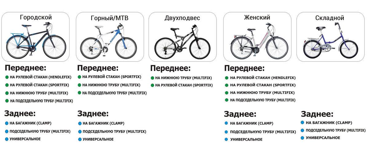 Велосипеды с большими колесами