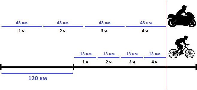 Скорость велосипеда