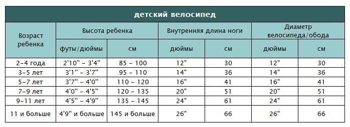 Нюансы подбора велосипеда по росту и весу, таблицы для детей, правила