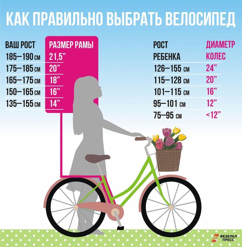 Как подобрать велосипед по росту ребёнка