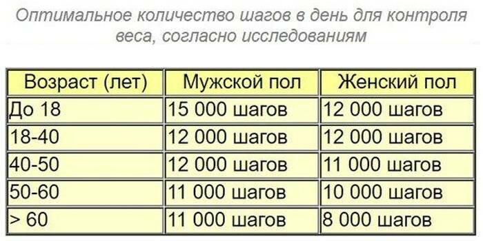 10 000 — больше не норма: сколько шагов нужно делать в день - bikeandme.com.ua