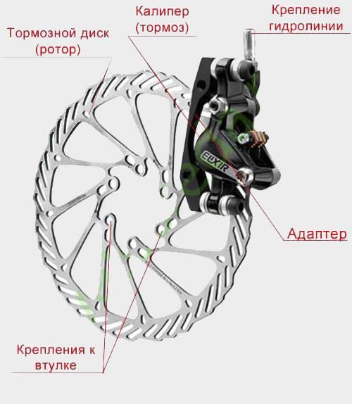 Дисковые велосипедные тормоза