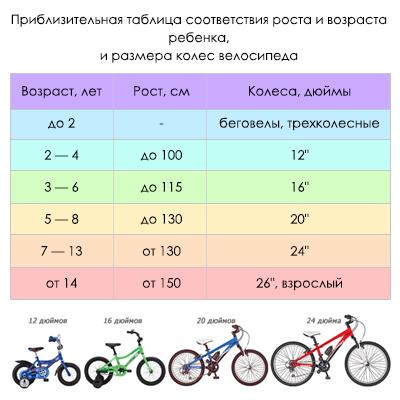 Как выбрать велосипед для ребёнка: советы на любой вкус и кошелёк