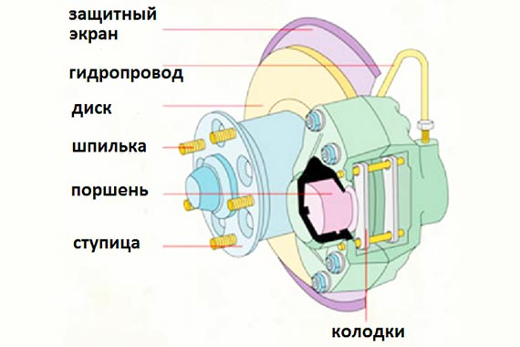 Выбираем дисковые тормоза на велосипед