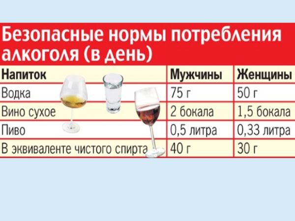 Последствия отказа от алкоголя - статьи клиники «ультрамед»
