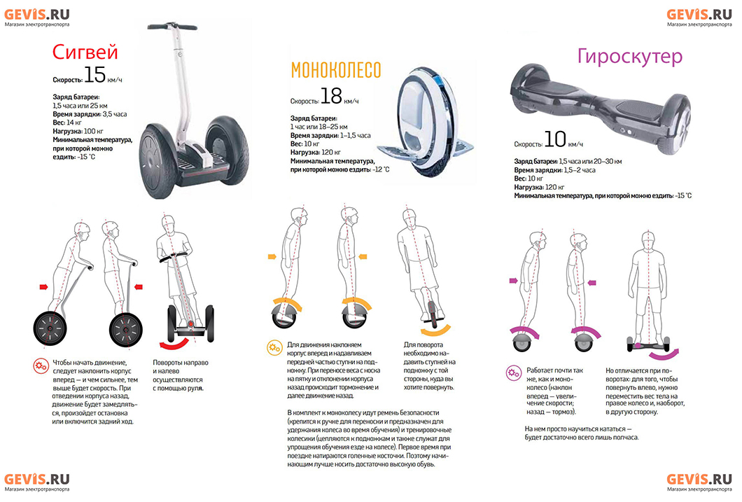 Установка электро колеса на велосипед
