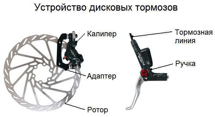 Педали велосипеда - виды, устройство контактные педали велосипеда