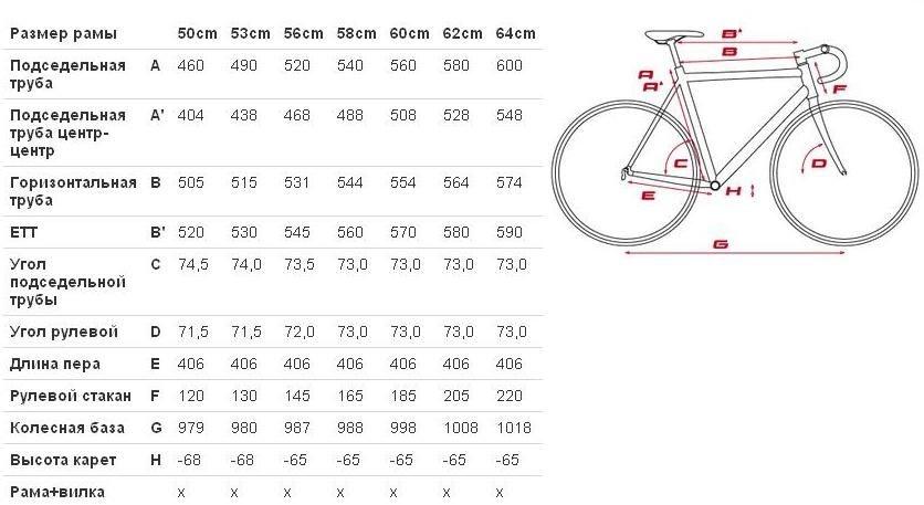 Как определить размер рамы велосипеда?