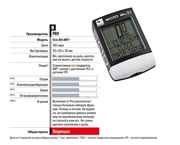 Обзор sigma rox 11 gps