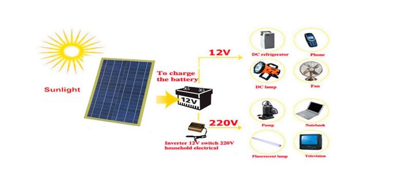 Солнечные батареи для туристов