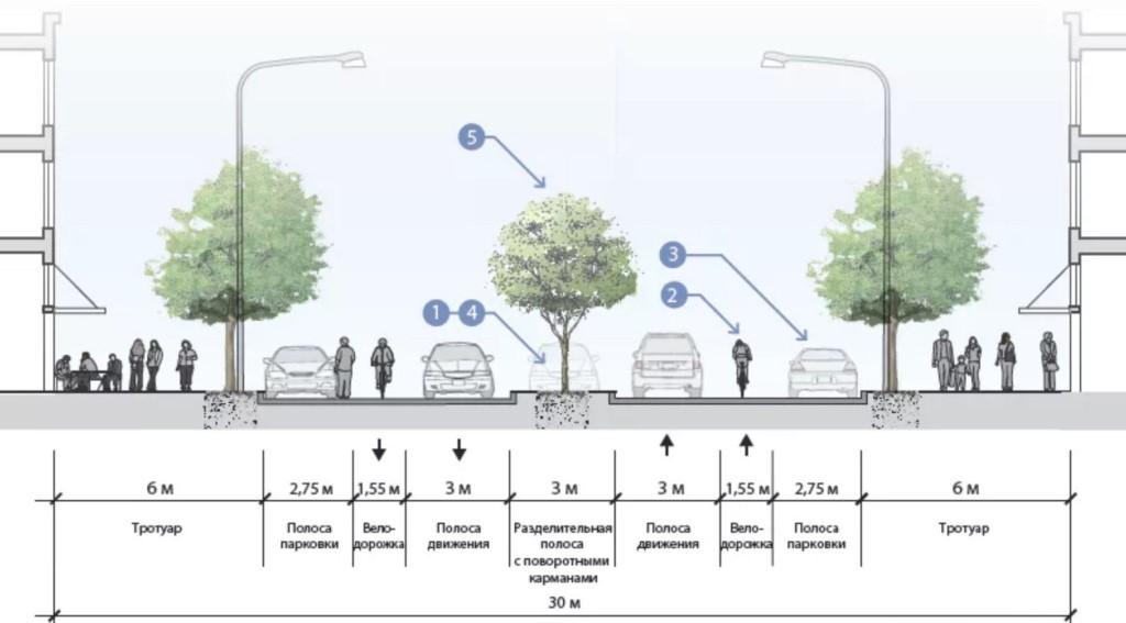 Велосипедная дорожка и её предназначение | разное | veloprofy.com