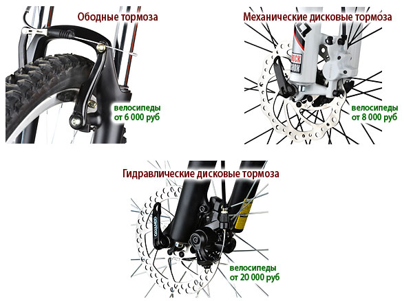 Настройка дисковых гидравлических тормозов