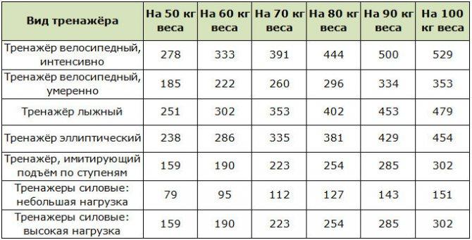 Расход калорий при езде на велосипеде (калькулятор)