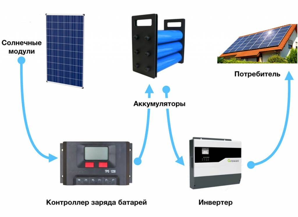 Лучшие портативные солнечные панели: 10 лучших продуктов   выживание в дикой природе