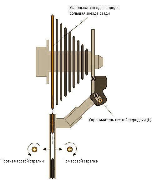 Настройка заднего переключателя скоростного велосипеда - самостоятельная настройка скоростей на велосипеде