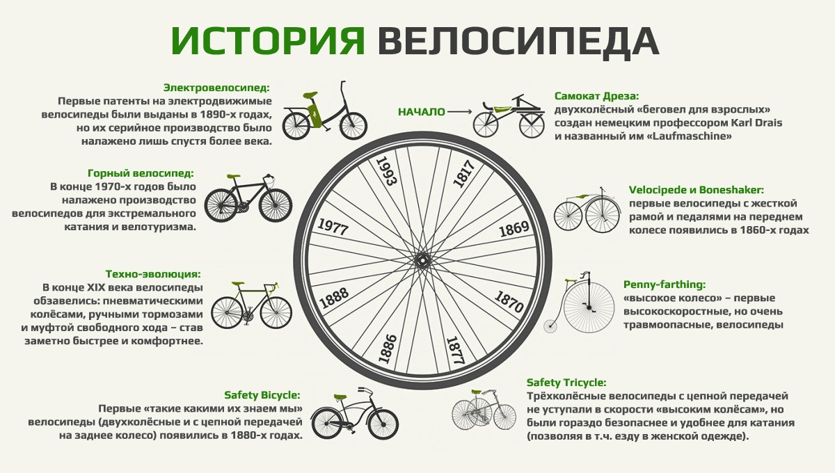 """Презентация на тему: """"эволюция велосипеда из истории создания велосипеда."""". скачать бесплатно и без регистрации."""