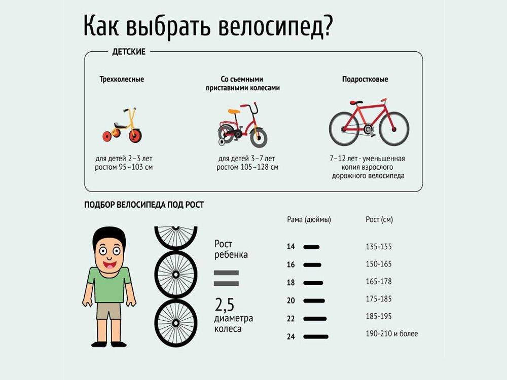 Какой велосипед выбрать для города и бездорожья