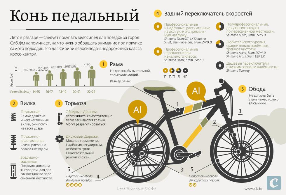 Ценовые категории велосипедов — сайт для велосипедистов
