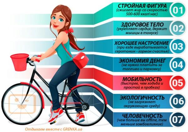 Это муки: 5 видов боли велосипедистов и способы борьбы - bikeandme.com.ua