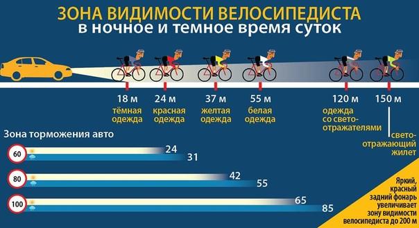 Правила дорожного движения для велосипедистов в 2020 году