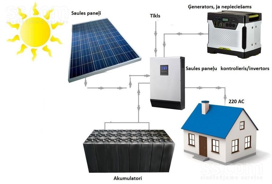 Обзор 8-ми лучших солнечных панелей. рейтинг 2020 года по отзывам пользователей