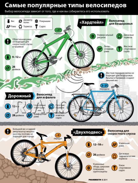 Власти москвы объяснили, как оформить пропуск на велосипед и самокат // нтв.ru