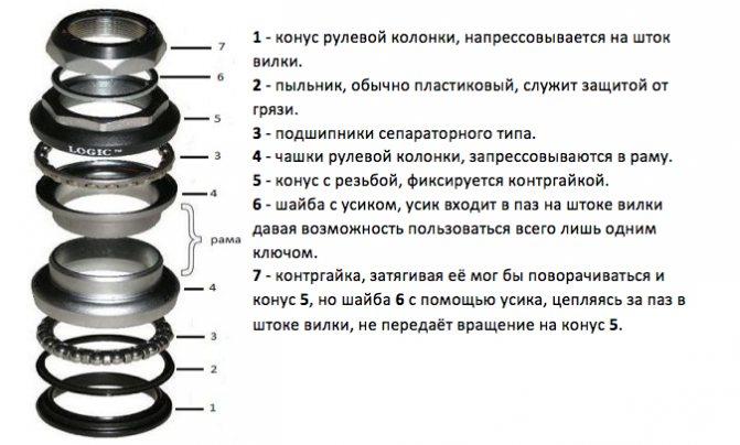 ✅ как собрать рулевую колонку велосипеда - veloexpert33.ru