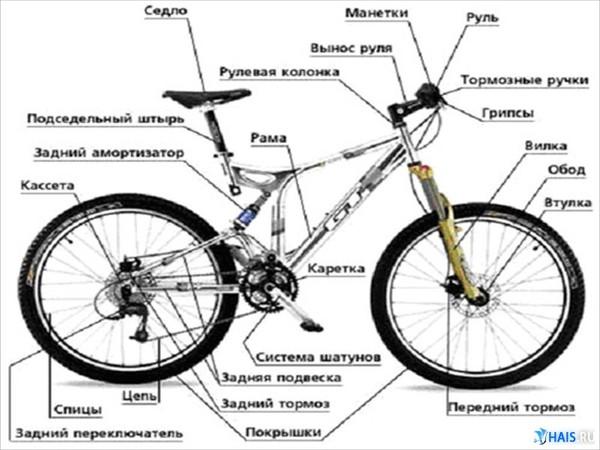Правильная посадка на велосипед