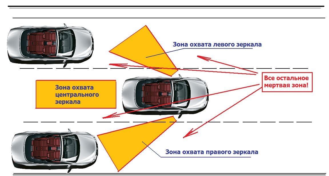Как правильно настроить зеркала автомобиля— рекомендации автоинструктора