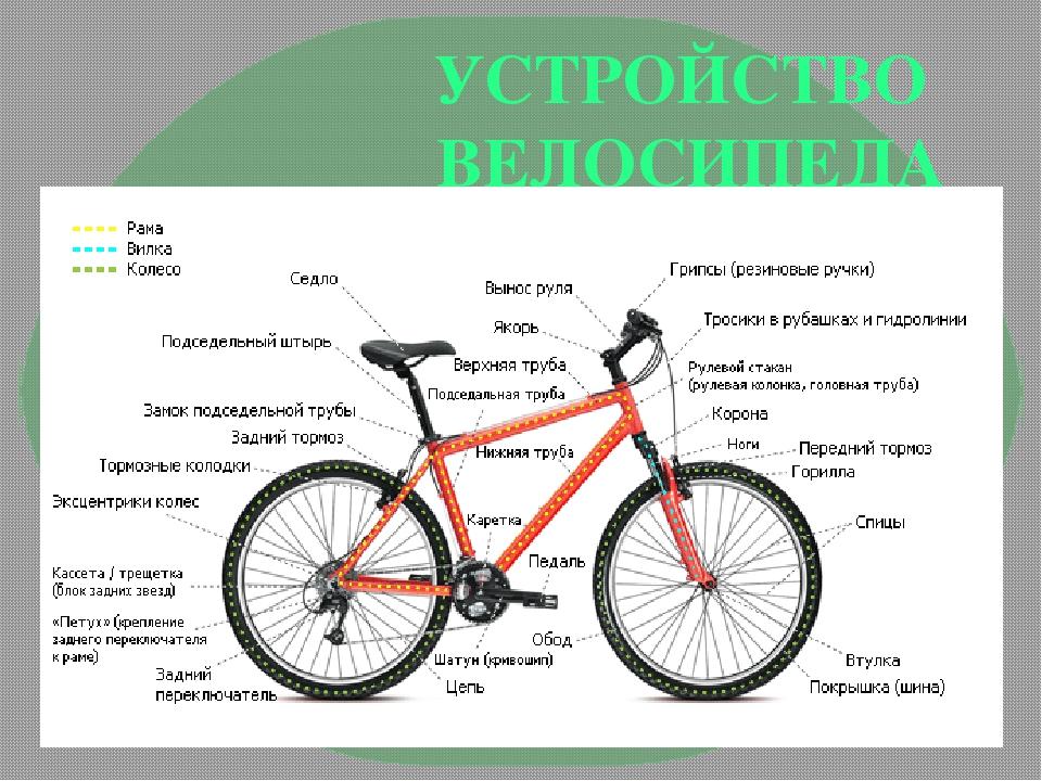 Как улучшить свои навыки езды в гору на велосипеде