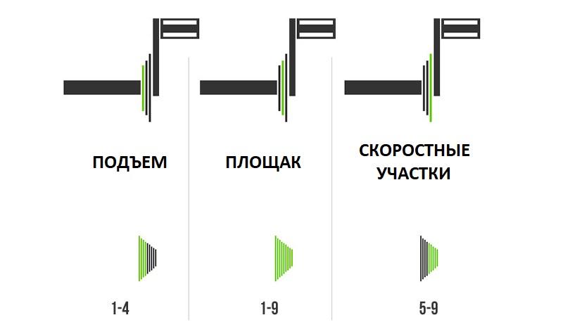Как правильно переключать передачи на велосипеде