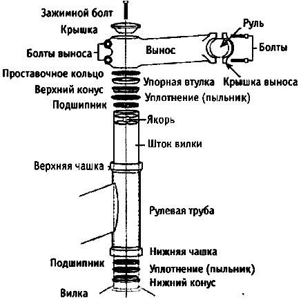 ✅ рулевая колонка полуинтегрированная - veloexpert33.ru