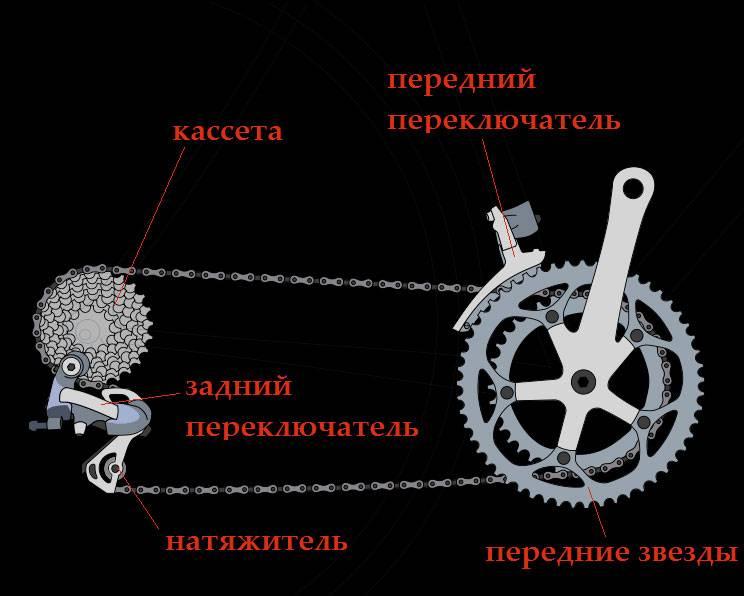 Что такое успокоителя цепи для велосипеда и зачем он нужен - видео