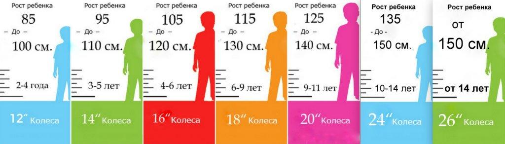 Как подобрать велосипед по росту и весу, таблица для детей, подсказки