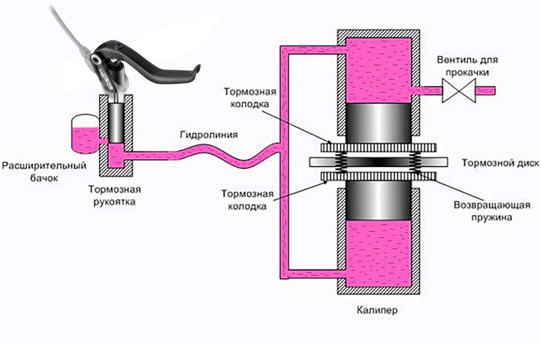 Как настроить и отрегулировать дисковые тормоза на велосипеде