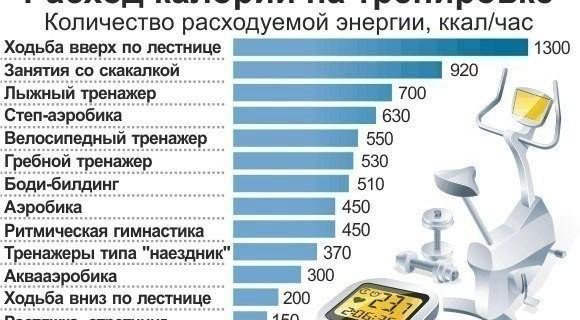 Сколько калорий сжигается при езде на велосипеде и как увеличить их расход? | худеем911.ру - помощь женщинам в похудении.