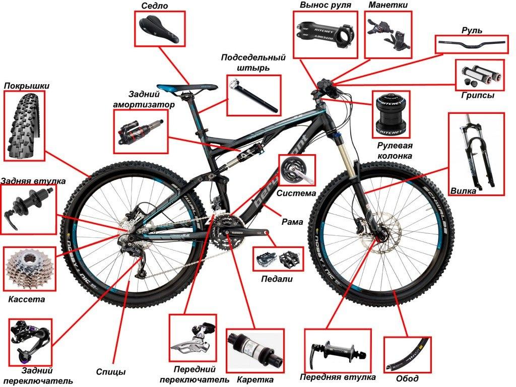 Велосипедные каретки. ликбез по совместимости. типы велосипедных кареток