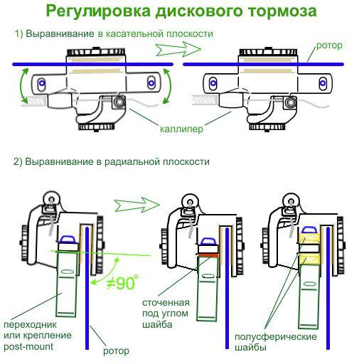 ✅ как ослабить дисковые тормоза на велосипеде - veloexpert33.ru