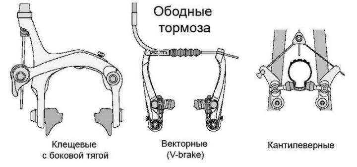 Велосипеды с ручным приводом