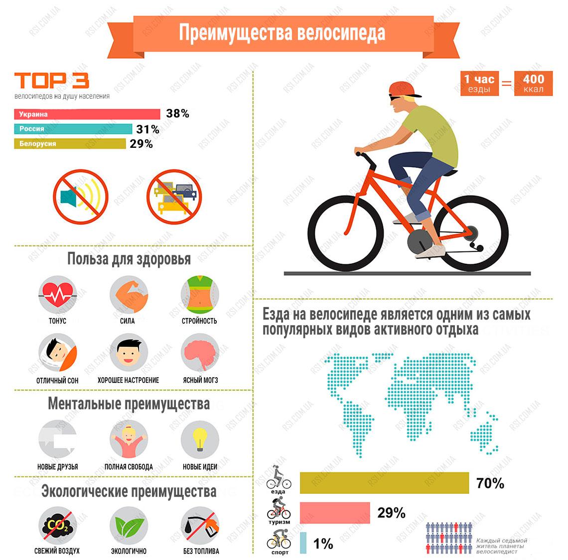 Как выбрать велосипед для девушки | достоверно о том, как выбрать велосипед для девушки | витапортал - здоровье и медицина